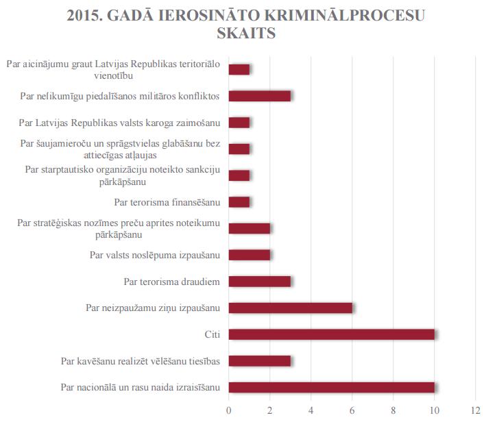dp_2015_kriminalprocesu_skaits